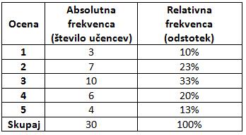 Frekvence-tabela