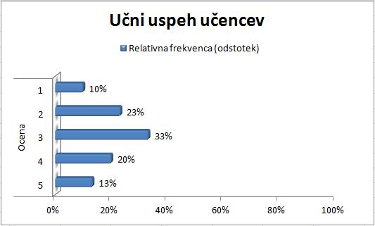 Odstotki-graf