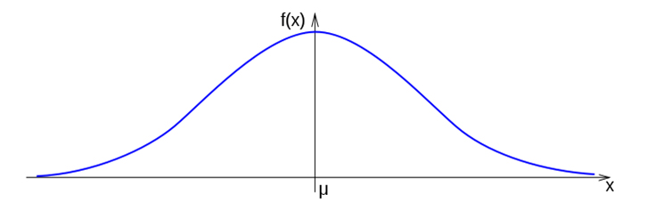 Gaussova krivulja